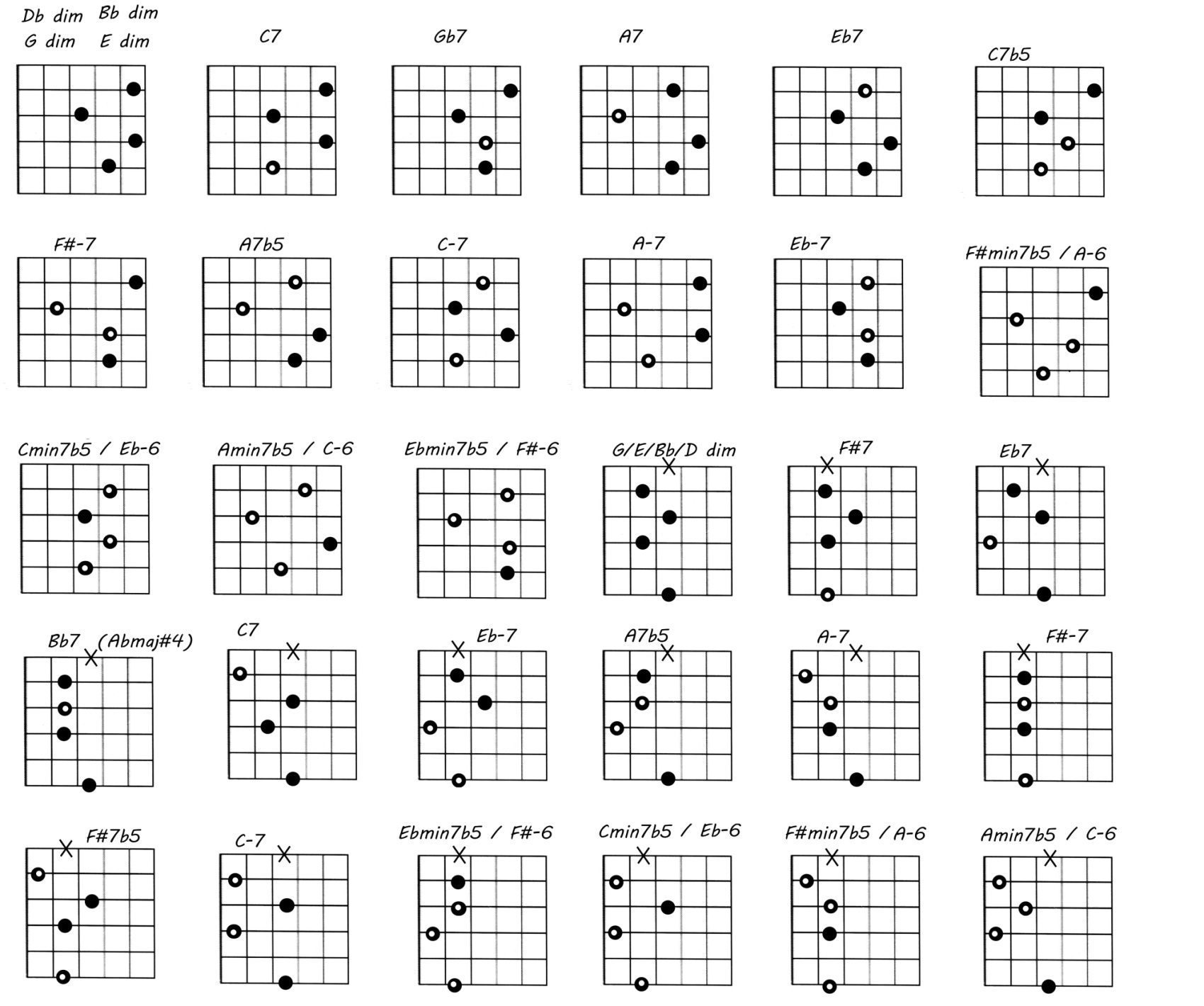 Guitar Resource – Free Jazz Guitar Lesson Blog | Free Online Jazz ...